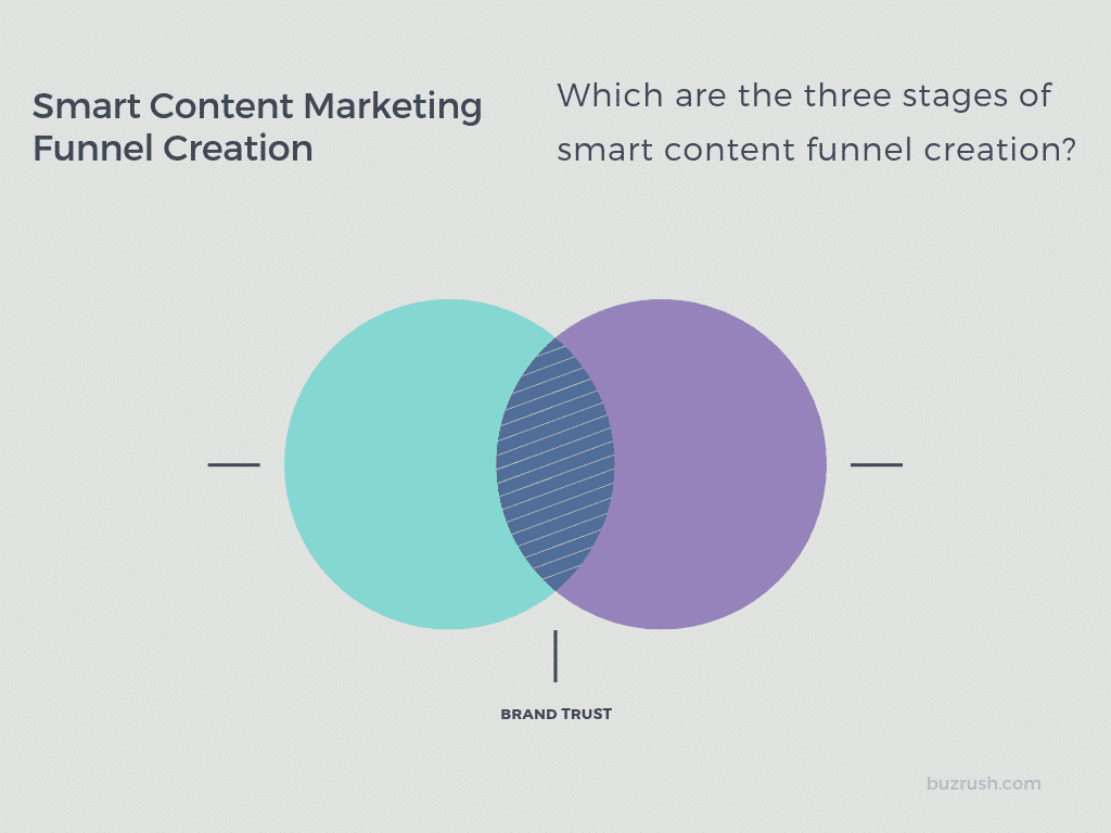 Smart Content Marketing Funnel creation