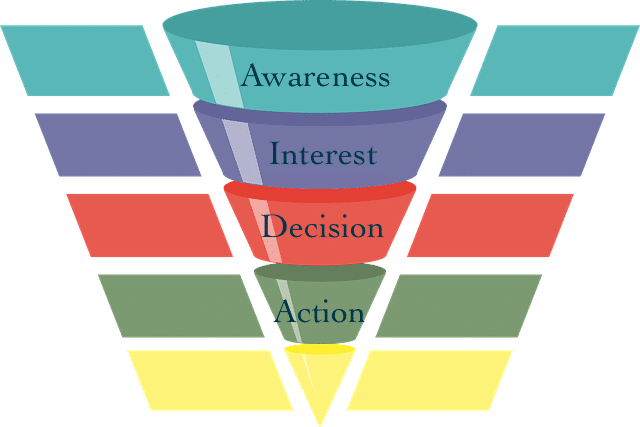 right content for each stage of the marketing funnel
