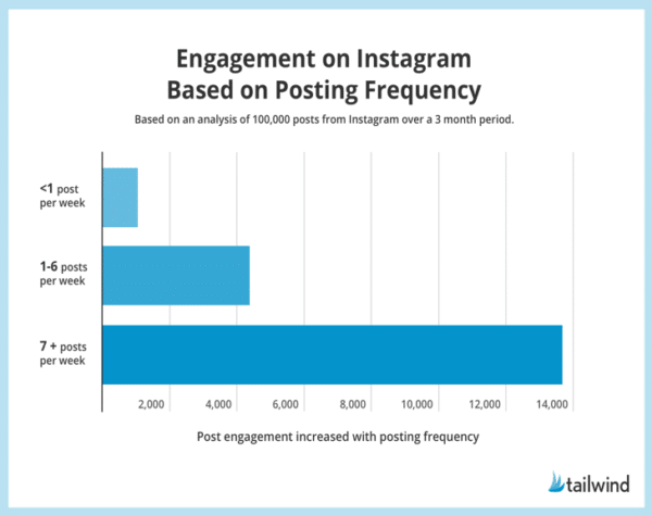 drive Instagram traffic