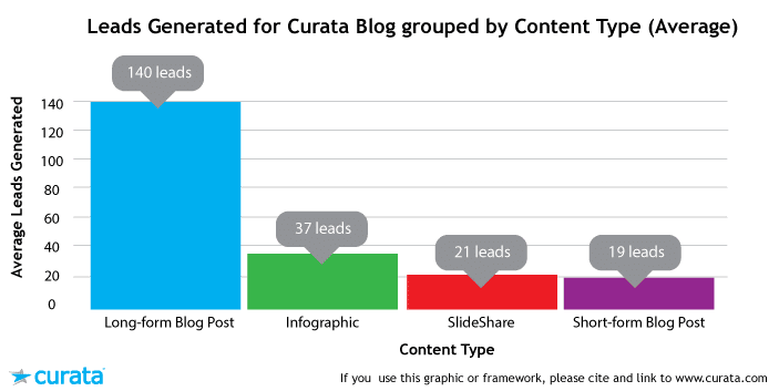 create long blog contents