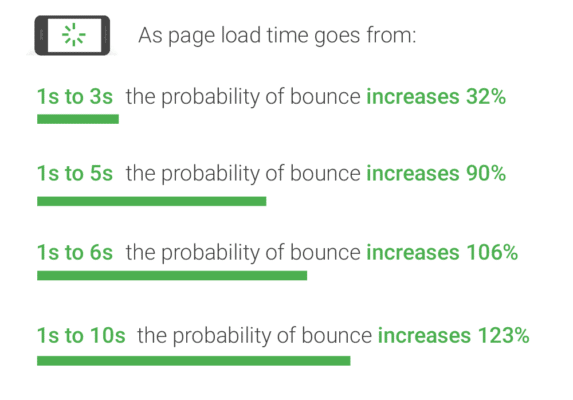 improve the Speed of Site pages